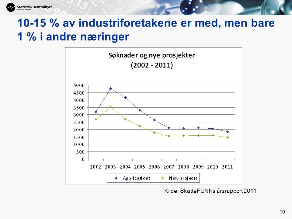 10 10-15 % av industriforetakene er med, men bare 1 % i andre næringer Kilde: SkatteFUNNs årsrapport 2011