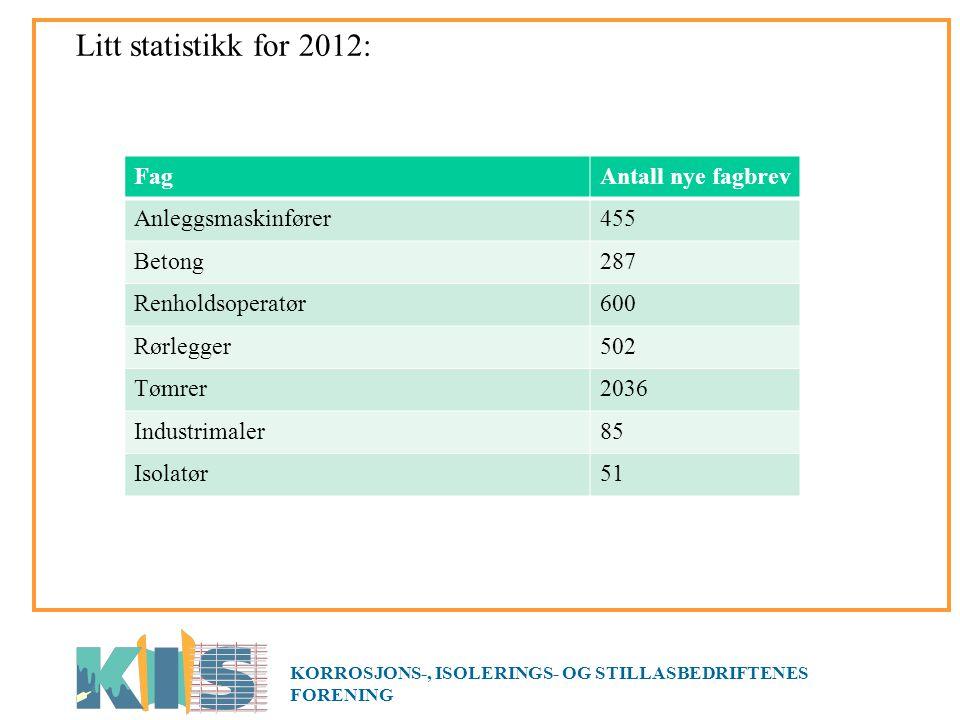 Litt statistikk for 2012: KORROSJONS-, ISOLERINGS- OG STILLASBEDRIFTENES FORENING FagAntall nye fagbrev Anleggsmaskinfører455 Betong287 Renholdsoperatør600 Rørlegger502 Tømrer2036 Industrimaler85 Isolatør51