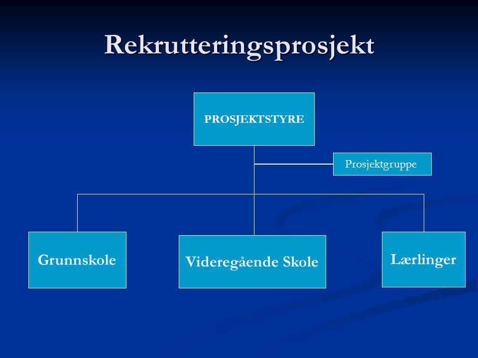Rekrutteringsprosjekt PROSJEKTSTYRE Grunnskole Videregående Skole Lærlinger Prosjektgruppe