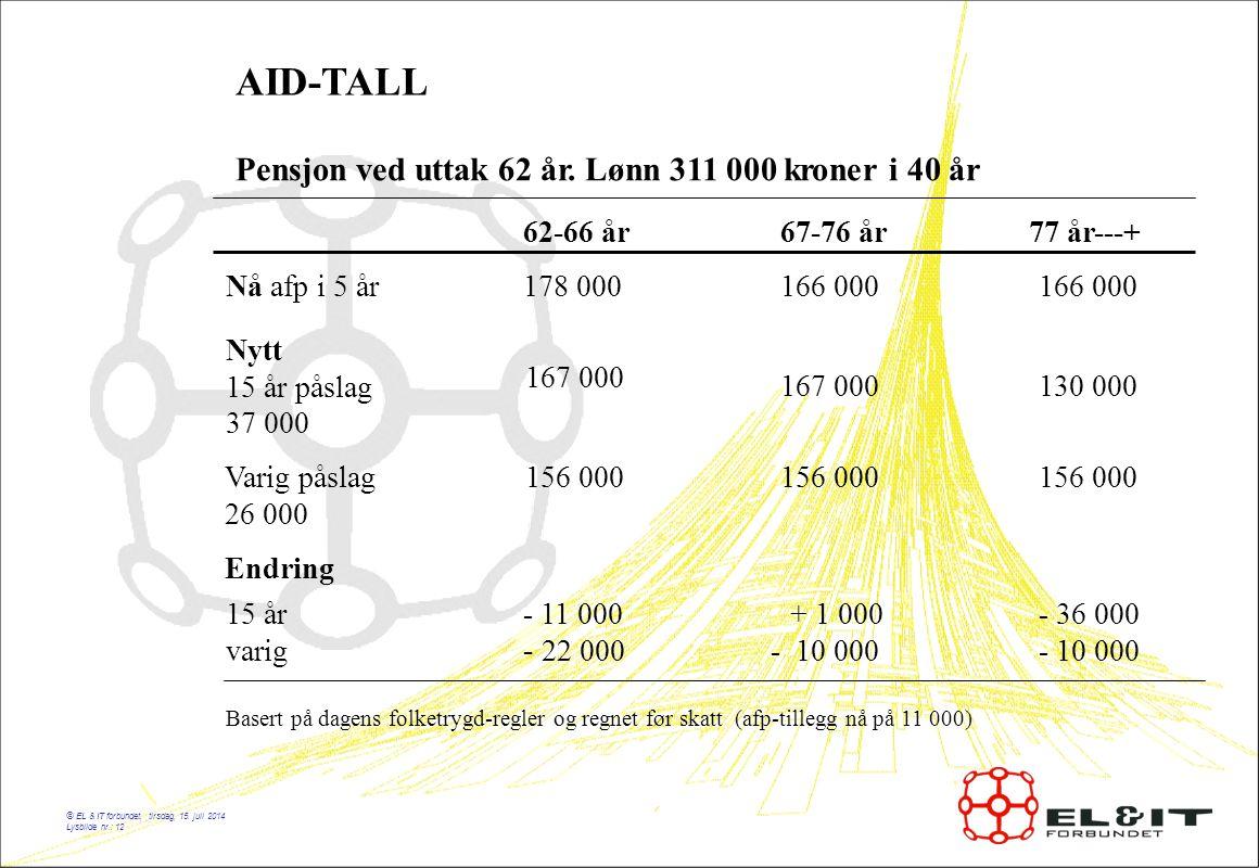 © EL & IT forbundet, tirsdag, 15. juli 2014 Lysbilde nr.: 12 AID-TALL Pensjon ved uttak 62 år.