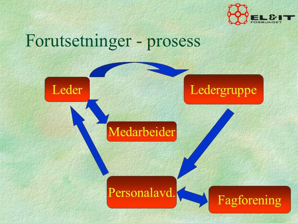 Forutsetninger - prosess Medarbeider Leder Ledergruppe Fagforening Personalavd.