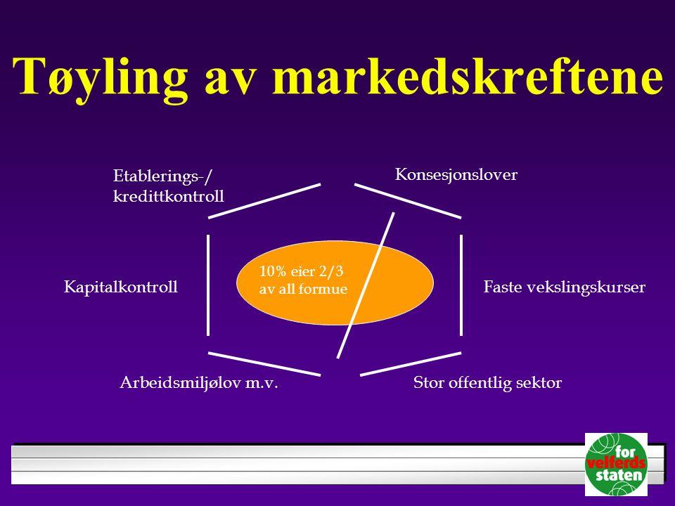 Tøyling av markedskreftene Faste vekslingskurserKapitalkontroll Etablerings-/ kredittkontroll 10% eier 2/3 av all formue Konsesjonslover Arbeidsmiljølov m.v.