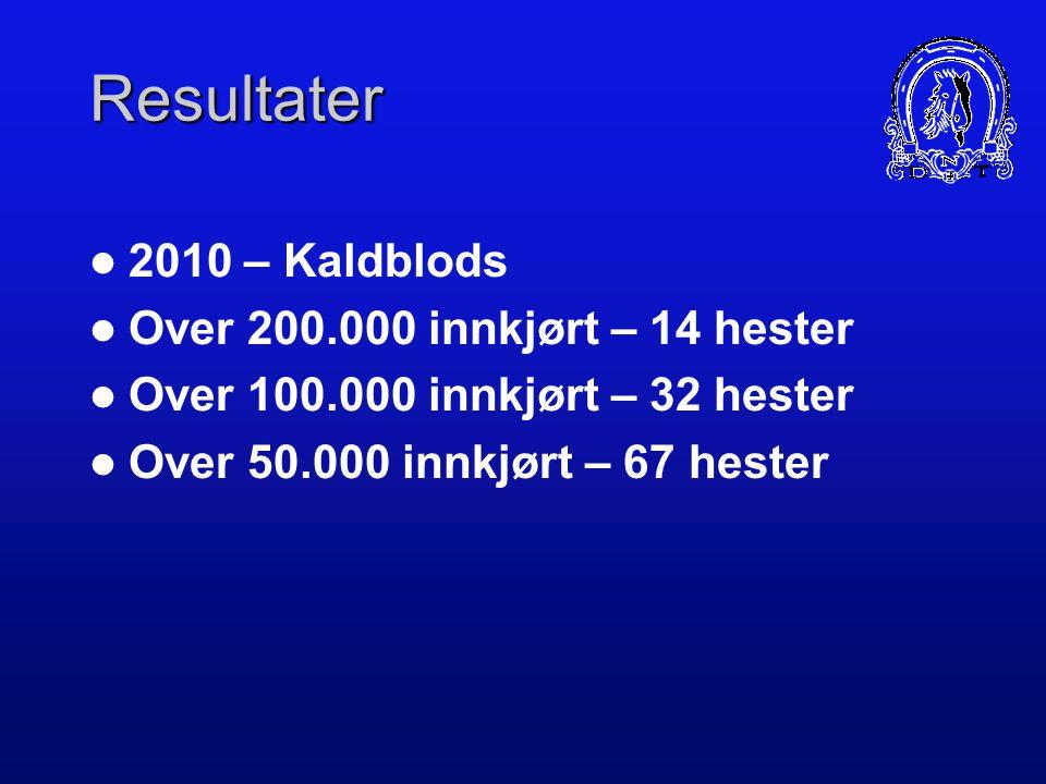 Resultater 2009 – Kaldblods Over 200.000 innkjørt – 12 hester Over 100.000 innkjørt – 25 hester Over 50.000 innkjørt – 64 hester