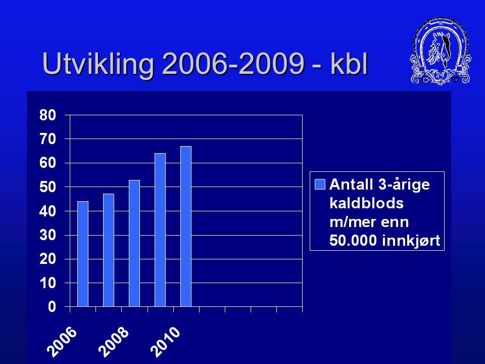 Resultater 2010 – Kaldblods Over 200.000 innkjørt – 14 hester Over 100.000 innkjørt – 32 hester Over 50.000 innkjørt – 67 hester