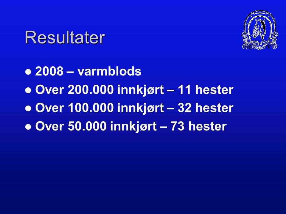 Resultater Varmblods – 2007 Over 200.000 innkjørt – 8 hester Over 100.000 innkjørt – 20 hester Over 50.000 innkjørt – 50 hester