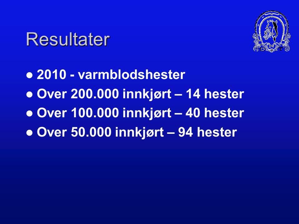 Resultater 2009 - varmblodshester Over 200.000 innkjørt – 13 hester Over 100.000 innkjørt – 38 hester Over 50.000 innkjørt – 107 hester