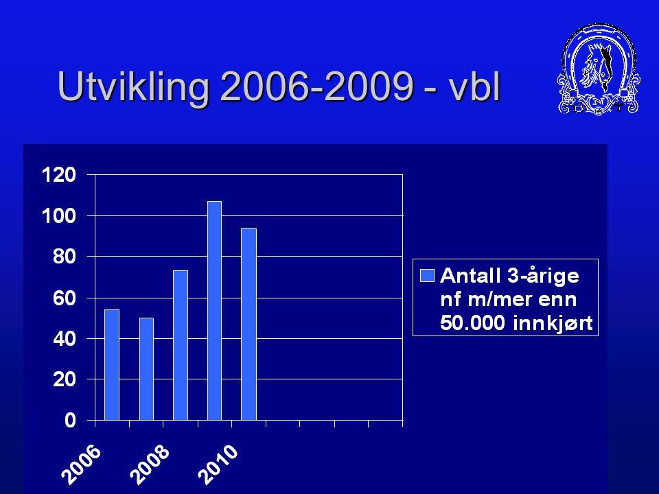 Resultater 2010 - varmblodshester Over 200.000 innkjørt – 14 hester Over 100.000 innkjørt – 40 hester Over 50.000 innkjørt – 94 hester