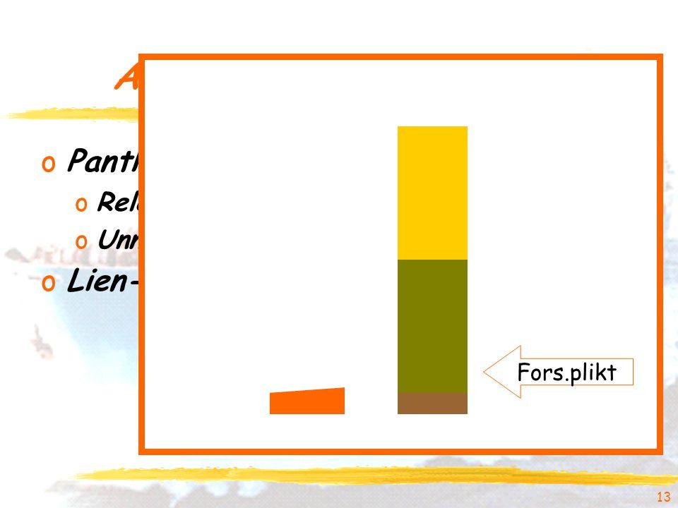 13 Andre typer forsikring oPanthaverdekning oRelevans oUnntak oLien-forsikring Fors.plikt