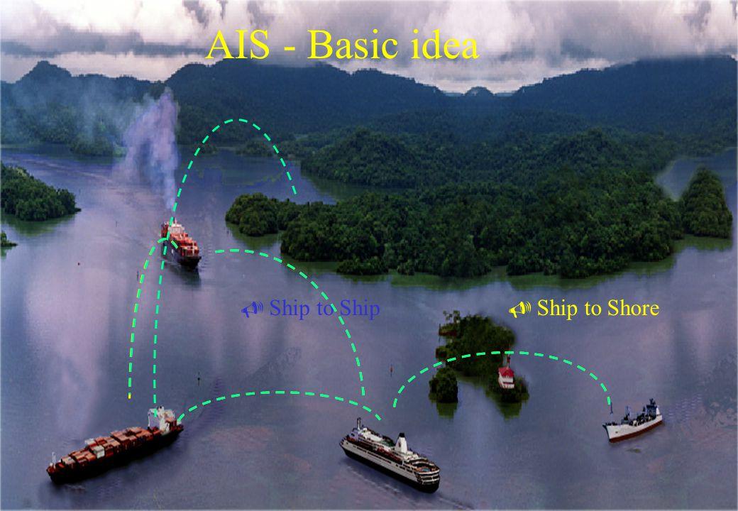 AIS - Basic idea  Ship to Ship  Ship to Shore