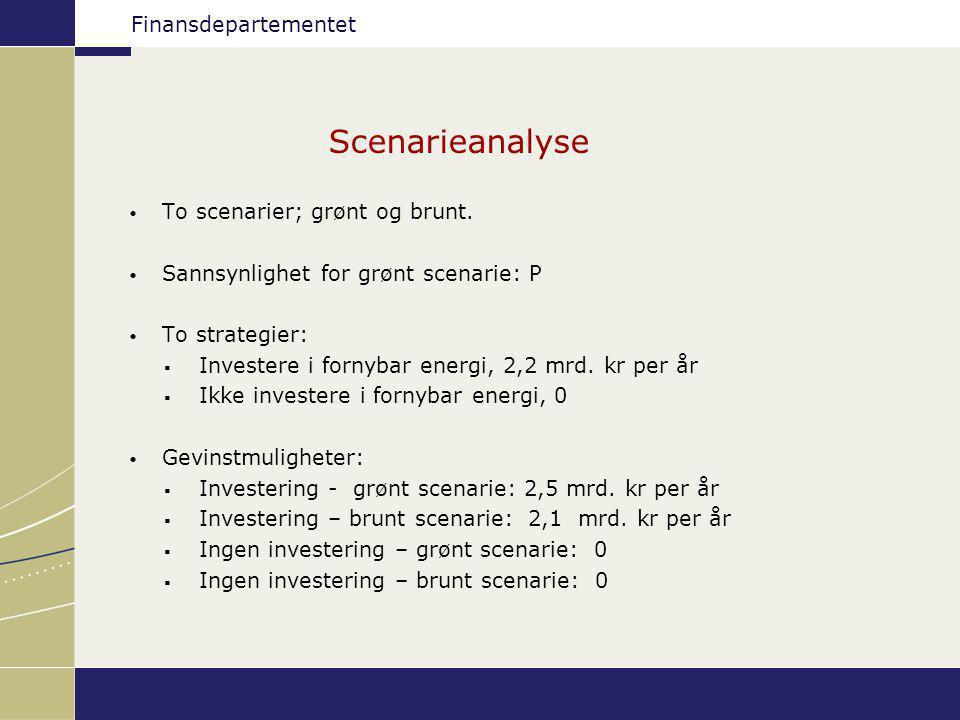 Finansdepartementet Scenarier GrøntBrunt Investere0,3-0,1 Ikke investere00 Maksimer forventet netto nytte: Strategi 1: p*0,3+(1-p)*(-0,1)= 0,4p – 0,1 Strategi 2: p*(0)+(1-p)*0 = 0 Ved P=0,25 er strategiene like.