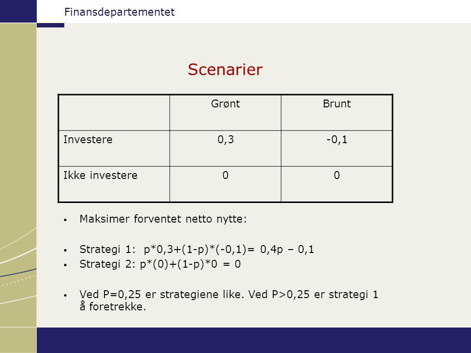 Finansdepartementet Scenarier GrøntBrunt Investere0,3-0,1 Ikke investere00 Maksimer forventet netto nytte: Strategi 1: p*0,3+(1-p)*(-0,1)= 0,4p – 0,1