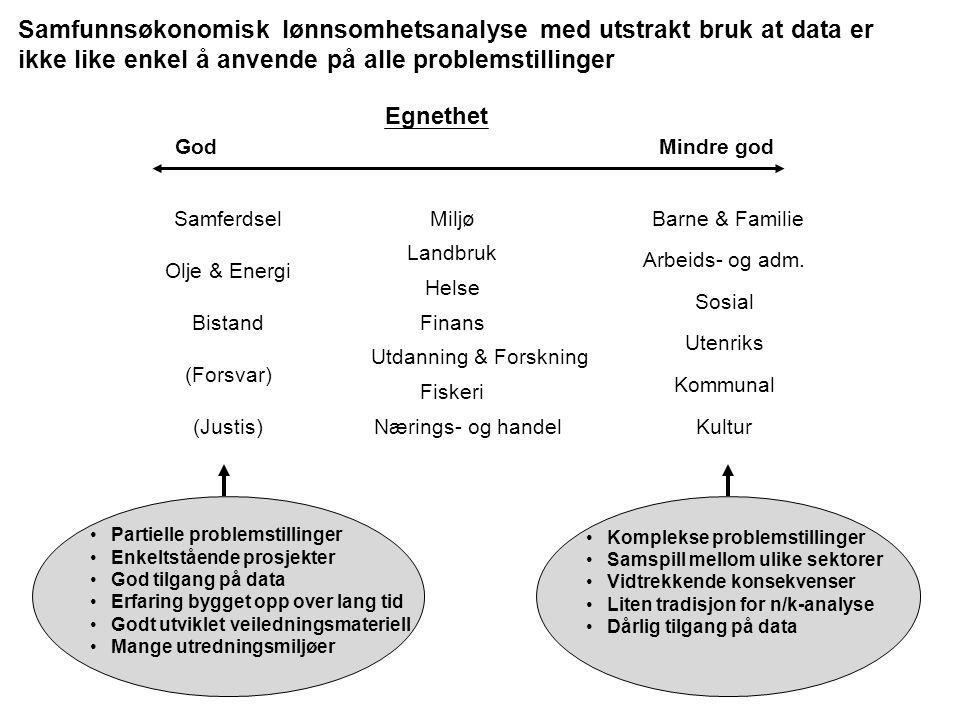 Samfunnsøkonomisk lønnsomhetsanalyse med utstrakt bruk at data er ikke like enkel å anvende på alle problemstillinger Samferdsel Olje & Energi Utdanning & Forskning Barne & Familie (Forsvar) (Justis) Arbeids- og adm.