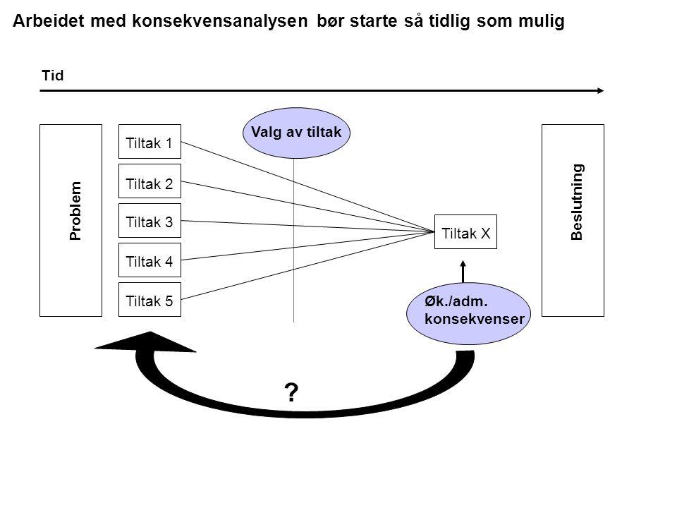 Arbeidet med konsekvensanalysen bør starte så tidlig som mulig Tiltak 1 Tiltak 2 Tiltak 3 Tiltak 4 Tiltak 5 Tiltak X Øk./adm.
