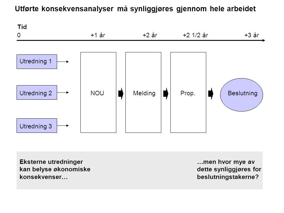 I NOU'er, Meldinger og Prop'er bør man derfor presentere et sammendrag av analysen i et eget kapittel 1.Oppsummer de viktigste tiltakene 2.Gjør rede for hvem som berøres 3.Drøft hvordan de berøres 4.Suppler med fakta gi en syntese i r-notat.