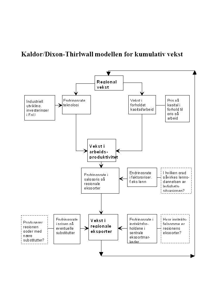 Kaldor/Dixon-Thirlwall modellen for kumulativ vekst