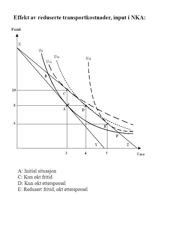 A: Initial situasjon C: Kun økt fritid D: Kun økt etterspørsel E: Redusert fritid, økt etterspørsel Effekt av reduserte transportkostnader, input i NKA: