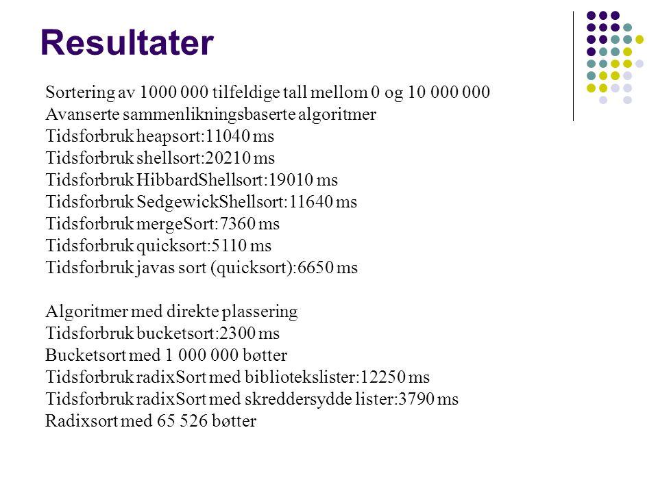 Resultater Sortering av 1000 000 tilfeldige tall mellom 0 og 10 000 000 Avanserte sammenlikningsbaserte algoritmer Tidsforbruk heapsort:11040 ms Tidsforbruk shellsort:20210 ms Tidsforbruk HibbardShellsort:19010 ms Tidsforbruk SedgewickShellsort:11640 ms Tidsforbruk mergeSort:7360 ms Tidsforbruk quicksort:5110 ms Tidsforbruk javas sort (quicksort):6650 ms Algoritmer med direkte plassering Tidsforbruk bucketsort:2300 ms Bucketsort med 1 000 000 bøtter Tidsforbruk radixSort med bibliotekslister:12250 ms Tidsforbruk radixSort med skreddersydde lister:3790 ms Radixsort med 65 526 bøtter