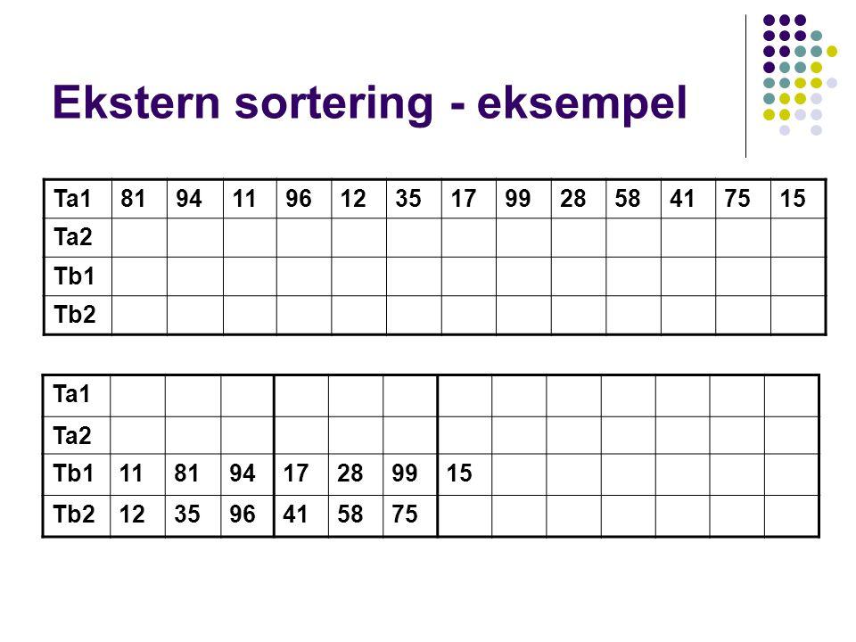 Ekstern sortering - eksempel Ta181941196123517992858417515 Ta2 Tb1 Tb2 Ta1 Ta2 Tb111819417289915 Tb2123596415875