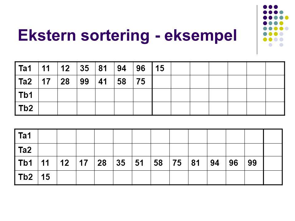 Ekstern sortering - eksempel Ta111123581949615 Ta2172899415875 Tb1 Tb2 Ta1 Ta2 Tb1111217283551587581949699 Tb215