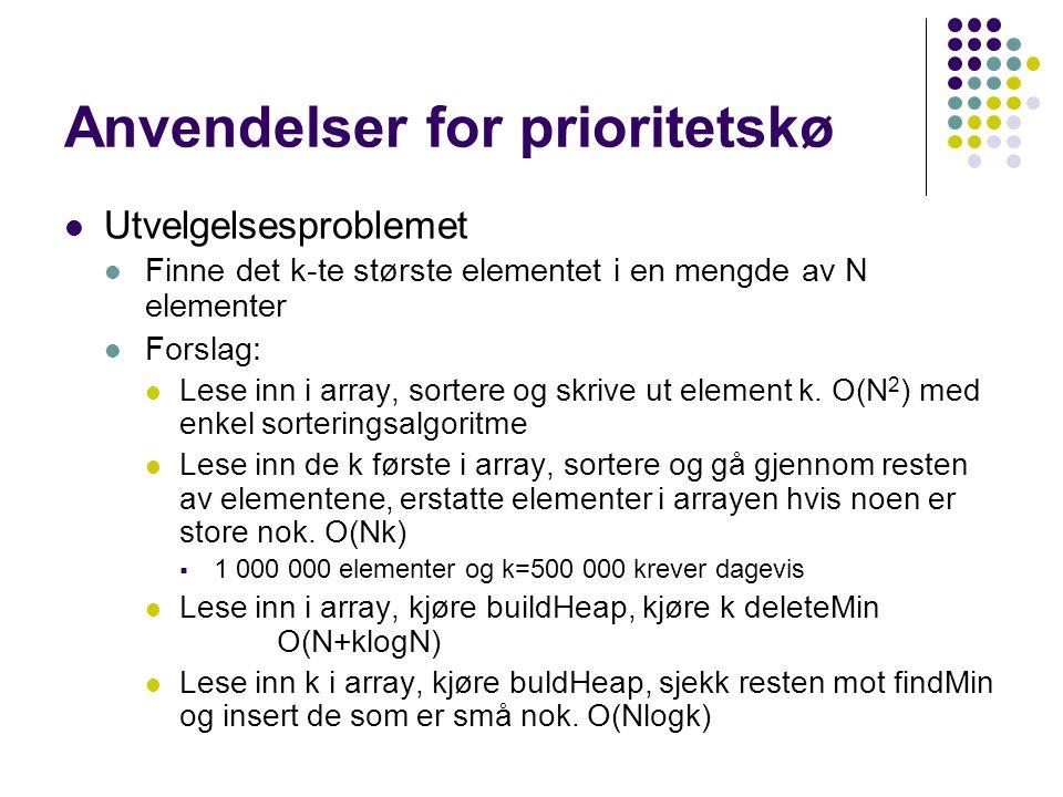 Anvendelser for prioritetskø Utvelgelsesproblemet Finne det k-te største elementet i en mengde av N elementer Forslag: Lese inn i array, sortere og skrive ut element k.