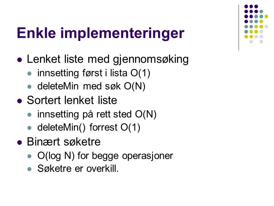 Enkle implementeringer Lenket liste med gjennomsøking innsetting først i lista O(1) deleteMin med søk O(N) Sortert lenket liste innsetting på rett sted O(N) deleteMin() forrest O(1) Binært søketre O(log N) for begge operasjoner Søketre er overkill.
