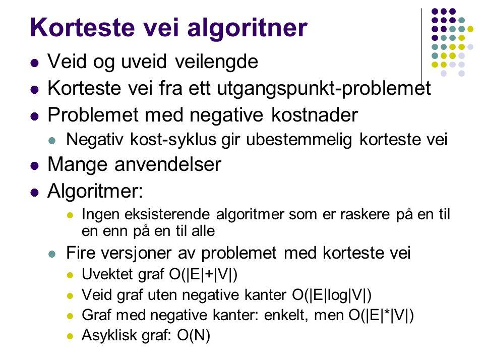 Korteste vei algoritner Veid og uveid veilengde Korteste vei fra ett utgangspunkt-problemet Problemet med negative kostnader Negativ kost-syklus gir ubestemmelig korteste vei Mange anvendelser Algoritmer: Ingen eksisterende algoritmer som er raskere på en til en enn på en til alle Fire versjoner av problemet med korteste vei Uvektet graf O(|E|+|V|) Veid graf uten negative kanter O(|E|log|V|) Graf med negative kanter: enkelt, men O(|E|*|V|) Asyklisk graf: O(N)