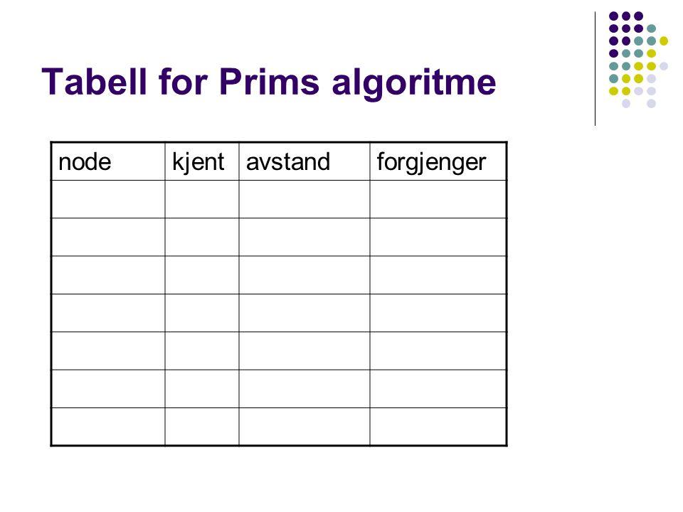 Tabell for Prims algoritme nodekjentavstandforgjenger