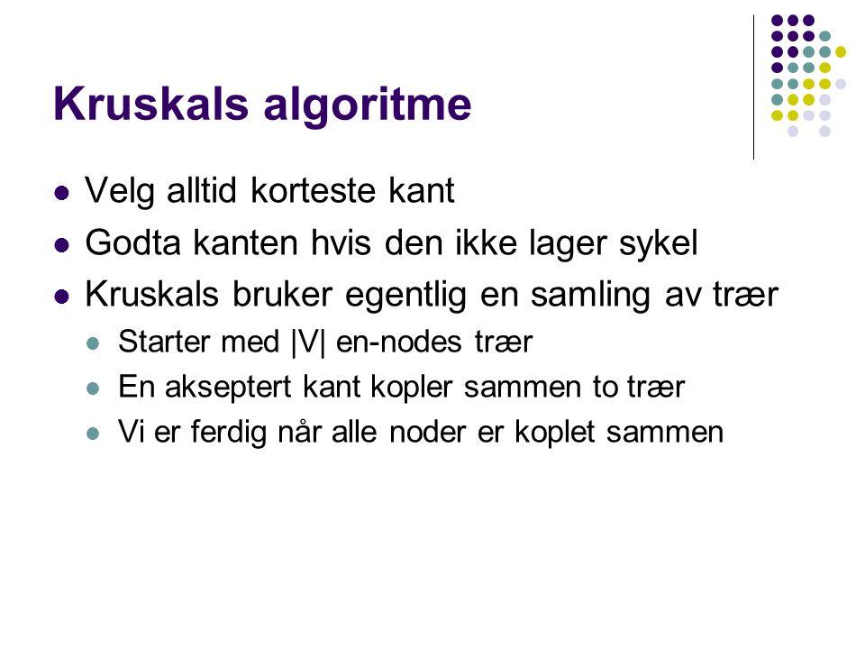 Kruskals algoritme Velg alltid korteste kant Godta kanten hvis den ikke lager sykel Kruskals bruker egentlig en samling av trær Starter med |V| en-nodes trær En akseptert kant kopler sammen to trær Vi er ferdig når alle noder er koplet sammen