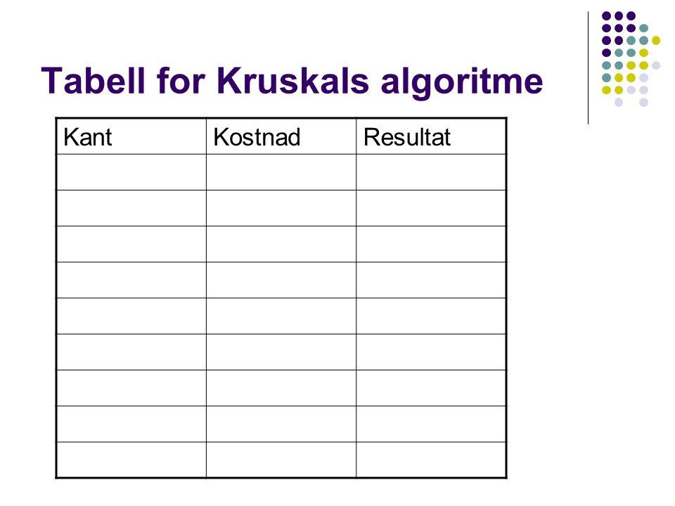 Tabell for Kruskals algoritme KantKostnadResultat