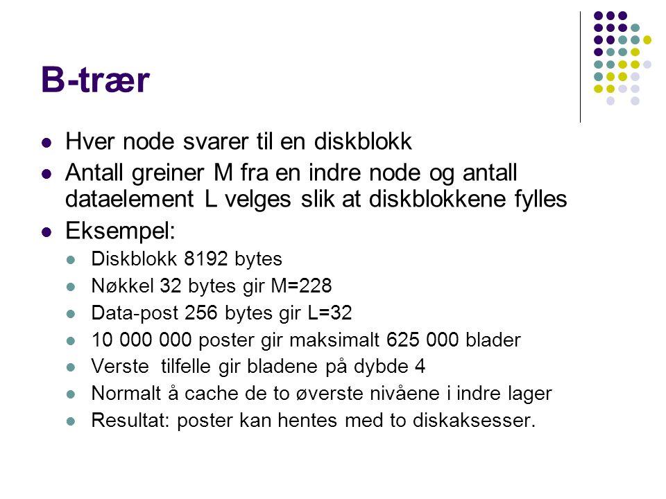 B-trær Hver node svarer til en diskblokk Antall greiner M fra en indre node og antall dataelement L velges slik at diskblokkene fylles Eksempel: Diskblokk 8192 bytes Nøkkel 32 bytes gir M=228 Data-post 256 bytes gir L=32 10 000 000 poster gir maksimalt 625 000 blader Verste tilfelle gir bladene på dybde 4 Normalt å cache de to øverste nivåene i indre lager Resultat: poster kan hentes med to diskaksesser.