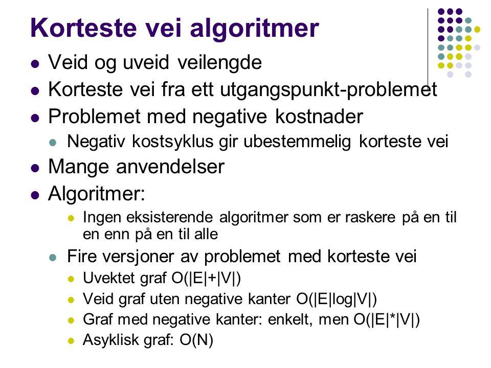 Korteste vei algoritmer Veid og uveid veilengde Korteste vei fra ett utgangspunkt-problemet Problemet med negative kostnader Negativ kostsyklus gir ubestemmelig korteste vei Mange anvendelser Algoritmer: Ingen eksisterende algoritmer som er raskere på en til en enn på en til alle Fire versjoner av problemet med korteste vei Uvektet graf O(|E|+|V|) Veid graf uten negative kanter O(|E|log|V|) Graf med negative kanter: enkelt, men O(|E|*|V|) Asyklisk graf: O(N)