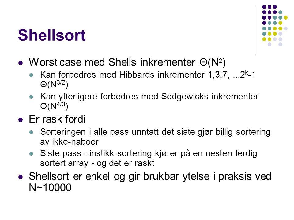 Worst case med Shells inkrementer Θ(N 2 ) Kan forbedres med Hibbards inkrementer 1,3,7,..,2 k -1 Θ(N 3/2 ) Kan ytterligere forbedres med Sedgewicks in