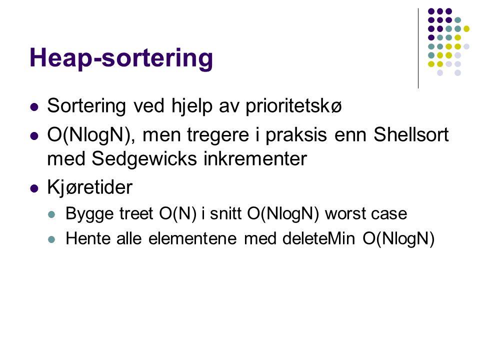 Heap-sortering Sortering ved hjelp av prioritetskø O(NlogN), men tregere i praksis enn Shellsort med Sedgewicks inkrementer Kjøretider Bygge treet O(N