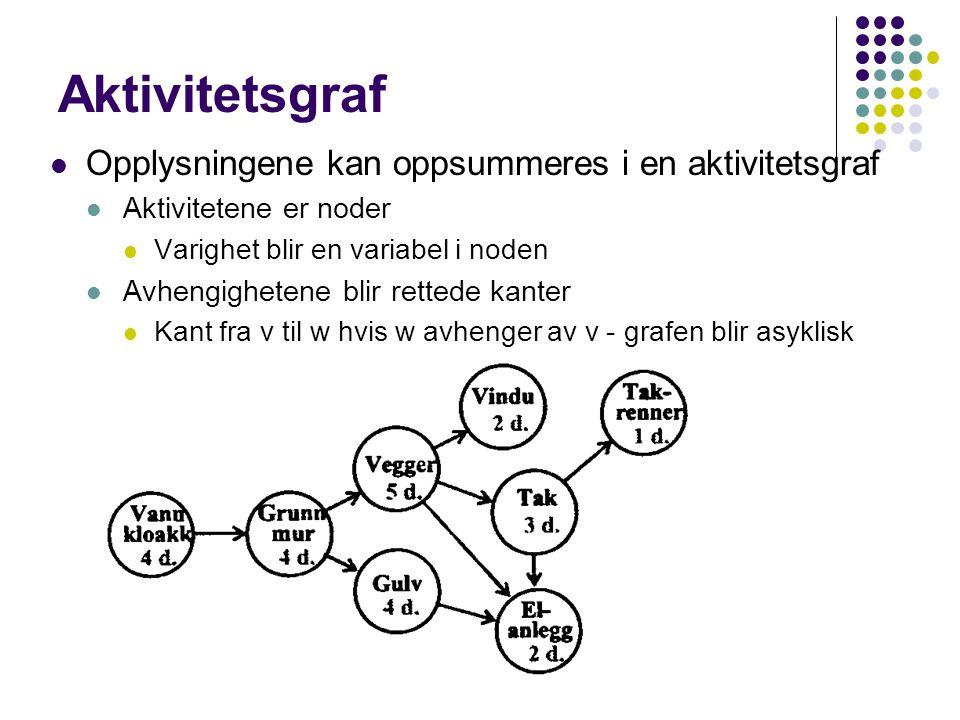 Aktivitetsgraf Opplysningene kan oppsummeres i en aktivitetsgraf Aktivitetene er noder Varighet blir en variabel i noden Avhengighetene blir rettede kanter Kant fra v til w hvis w avhenger av v - grafen blir asyklisk
