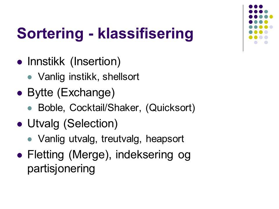 Sortering - klassifisering Innstikk (Insertion) Vanlig instikk, shellsort Bytte (Exchange) Boble, Cocktail/Shaker, (Quicksort) Utvalg (Selection) Vanl