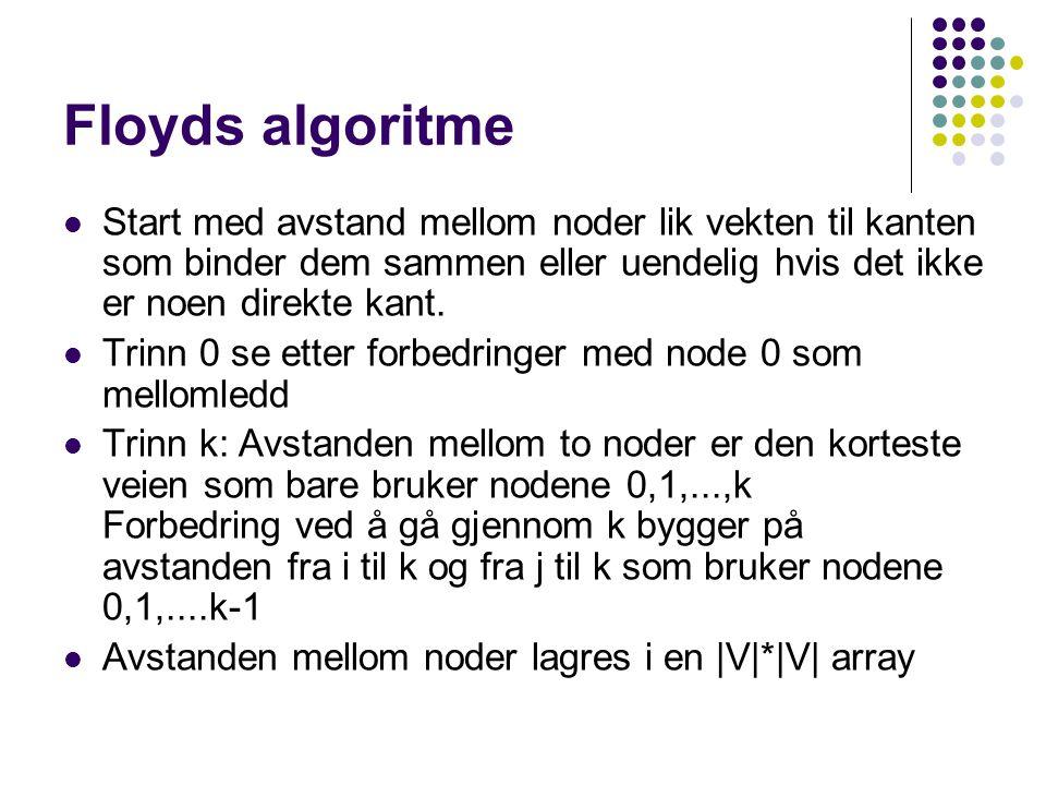 Floyds algoritme Start med avstand mellom noder lik vekten til kanten som binder dem sammen eller uendelig hvis det ikke er noen direkte kant.