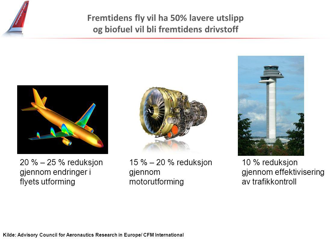 Fremtidens fly vil ha 50% lavere utslipp og biofuel vil bli fremtidens drivstoff 20 % – 25 % reduksjon gjennom endringer i flyets utforming 15 % – 20