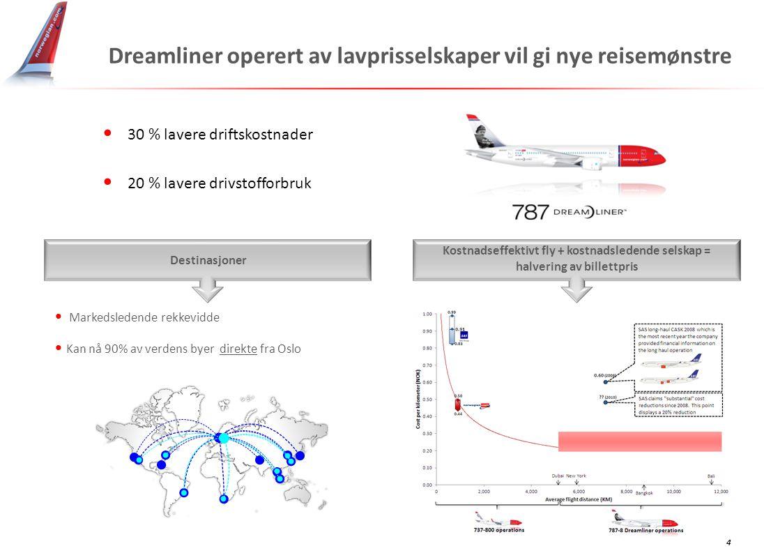 Dreamliner operert av lavprisselskaper vil gi nye reisemønstre 4 Kostnadseffektivt fly + kostnadsledende selskap = halvering av billettpris Destinasjo