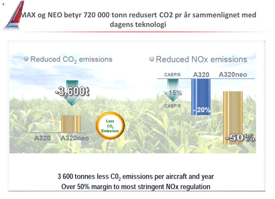 MAX og NEO betyr 720 000 tonn redusert CO2 pr år sammenlignet med dagens teknologi 9