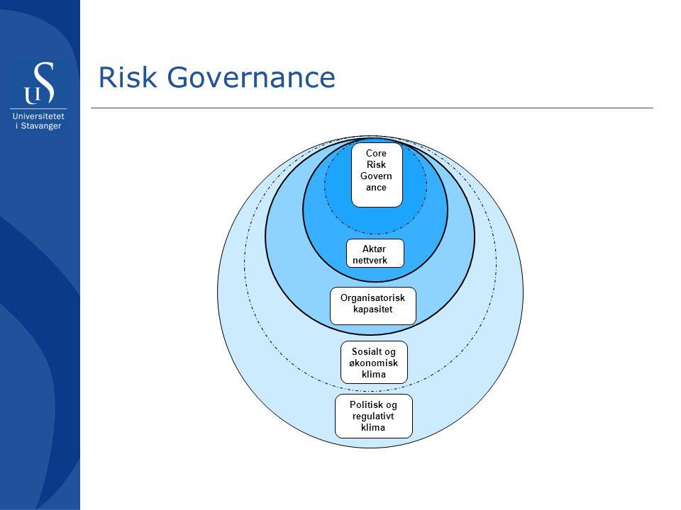 Risk Governance Core Risk Govern ance Organisatorisk kapasitet Aktør nettverk Sosialt og økonomisk klima Politisk og regulativt klima