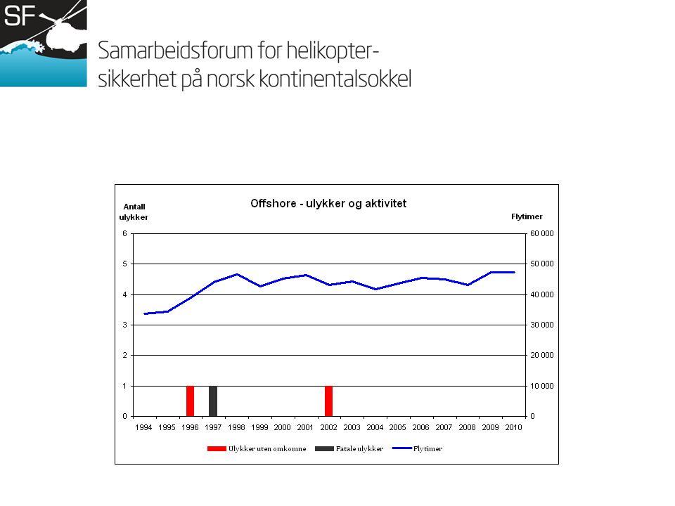 Men marginene er små… Delmålsetting 2, NOU 2002:17: Antall luftfartsulykker og alvorlige hendelser skal samlet reduseres kontinuerlig, og ikke for noe år eller noen helikopteroperatør på norsk kontinentalsokkel overstige 15 per million flytimer, målt ved glidende gjennomsnitt.