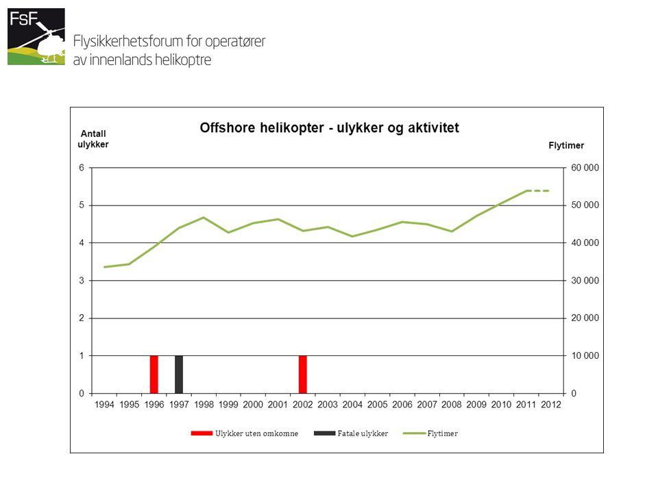 Figuren viser kun norske luftfartøy Oversikt over kategorier for innlands helikopterulykker 3-års rater angir faktisk ulykkesfrekvens, i 3-års perioder, plottet mot midterste år.