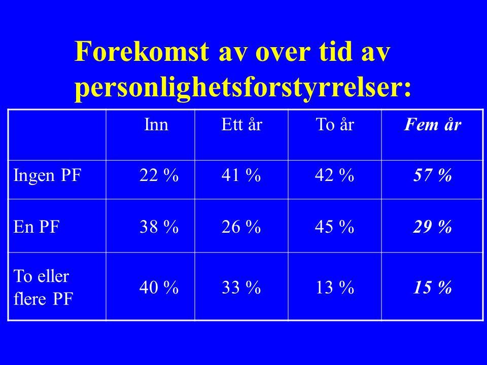 InnEtt årTo årFem år Ingen PF 22 %41 %42 %57 % En PF 38 %26 %45 %29 % To eller flere PF 40 %33 %13 %15 % Forekomst av over tid av personlighetsforstyrrelser:
