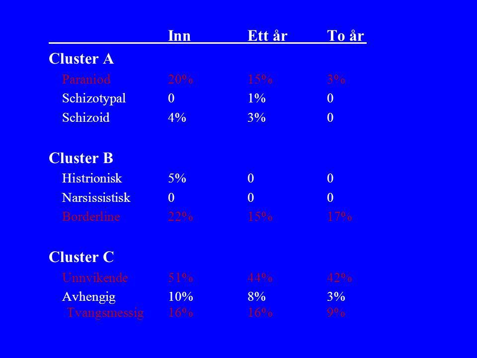 Inn Ett årTo år Cluster A Paraniod20%15%3% Schizotypal01%0 Schizoid4%3%0 Cluster B Histrionisk5%00 Narsissistisk000 Borderline22%15%17% Cluster C Unnvikende51%44%42% Avhengig10%8%3% Tvangsmessig16%16%9%