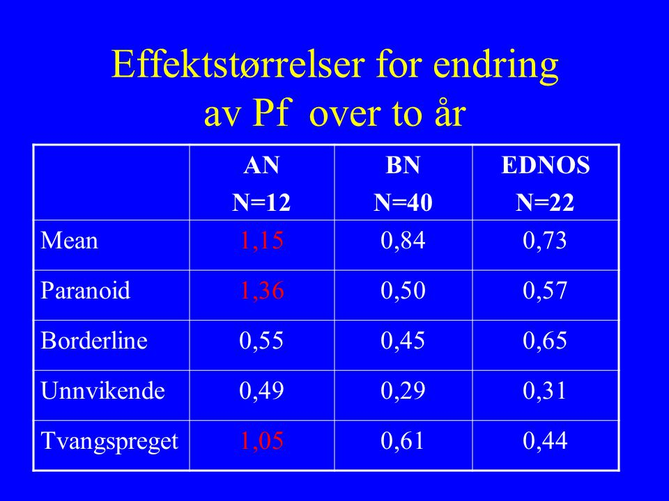Effektstørrelser for endring av Pf over to år AN N=12 BN N=40 EDNOS N=22 Mean1,150,840,73 Paranoid1,360,500,57 Borderline0,550,450,65 Unnvikende0,490,