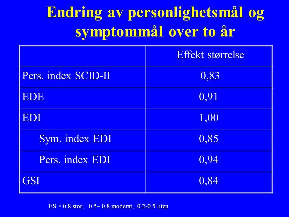 ES > 0.8 stor, 0.5– 0.8 moderat, 0.2-0.5 liten Endring av personlighetsmål og symptommål over to år Effekt størrelse Pers.