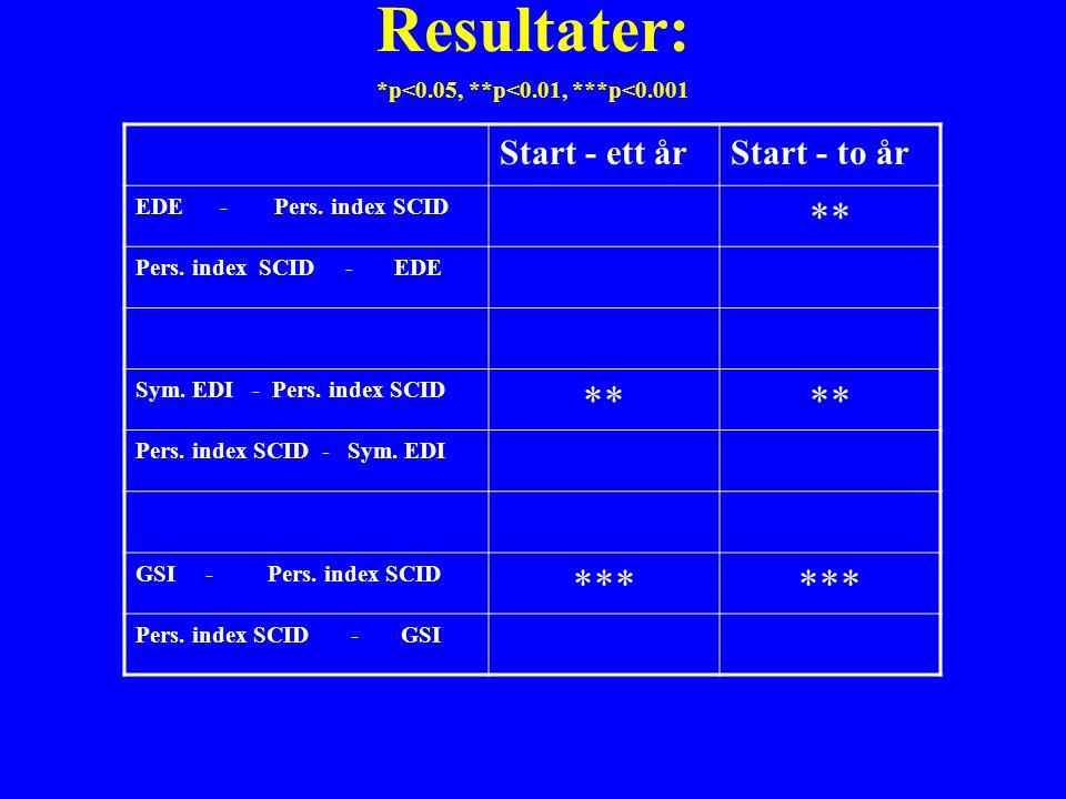 Resultater: *p<0.05, **p<0.01, ***p<0.001 Start - ett årStart - to år EDE - Pers.