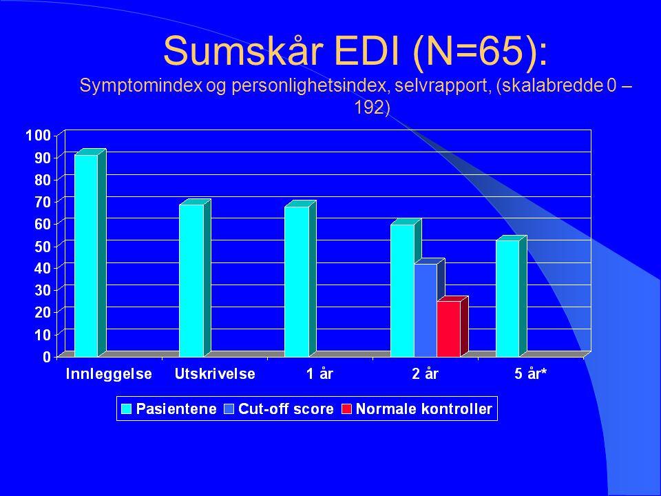 Sumskår EDI (N=65): Symptomindex og personlighetsindex, selvrapport, (skalabredde 0 – 192)