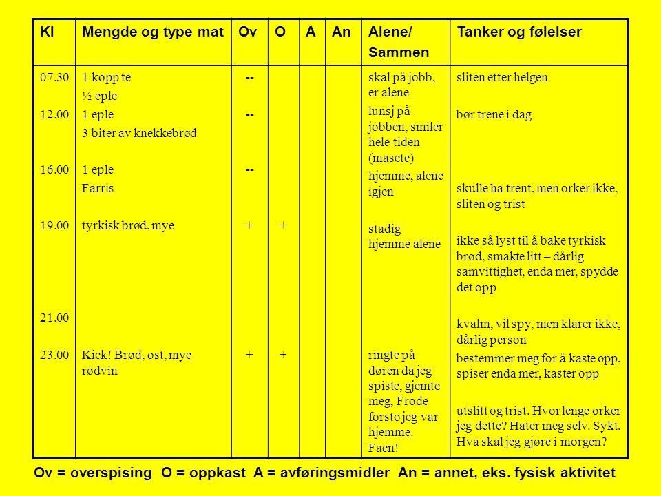 KlMengde og type matOvOAAnAlene/ Sammen Tanker og følelser 07.30 12.00 16.00 19.00 21.00 23.00 1 kopp te ½ eple 1 eple 3 biter av knekkebrød 1 eple Farris tyrkisk brød, mye Kick.