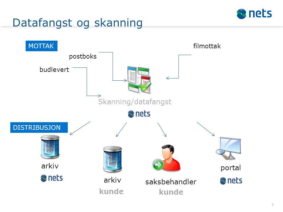 Datafangst og skanning 5 arkiv Skanning/datafangst saksbehandler arkiv kunde portal filmottak postboks budlevert MOTTAK DISTRIBUSJON